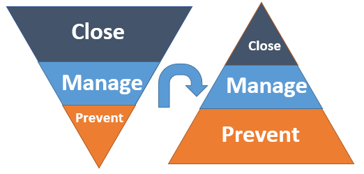 conflict triangle: close, manage, prevent conflict